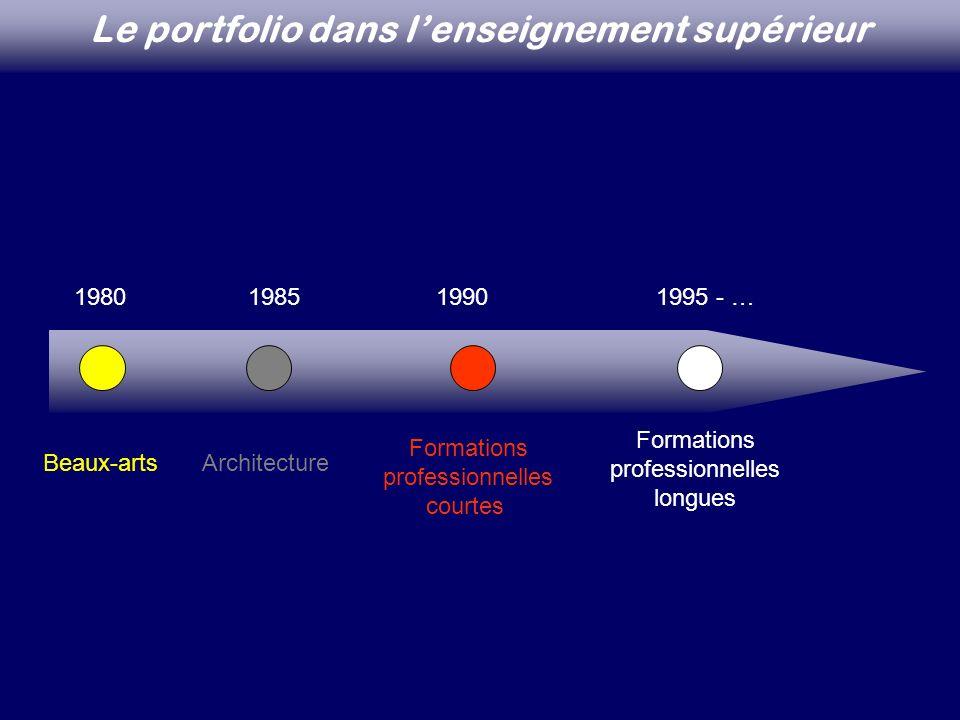 Le portfolio dans l'enseignement supérieur