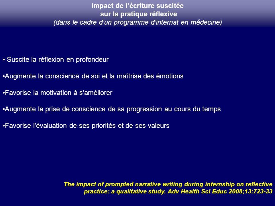 Impact de l'écriture suscitée sur la pratique réflexive