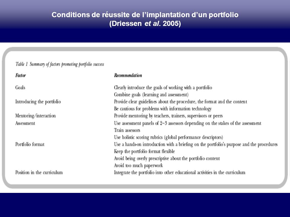 Conditions de réussite de l'implantation d'un portfolio