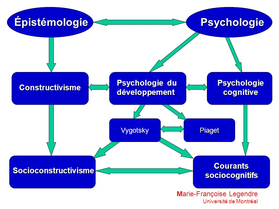 Psychologie cognitive Courants sociocognitifs Socioconstructivisme