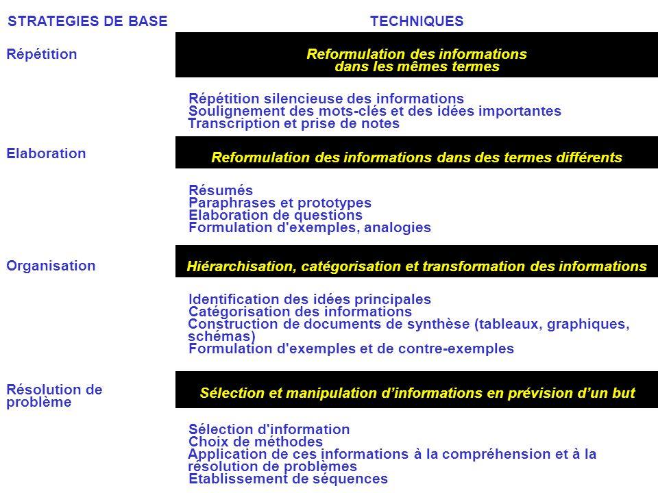 Résolution de problème Reformulation des informations