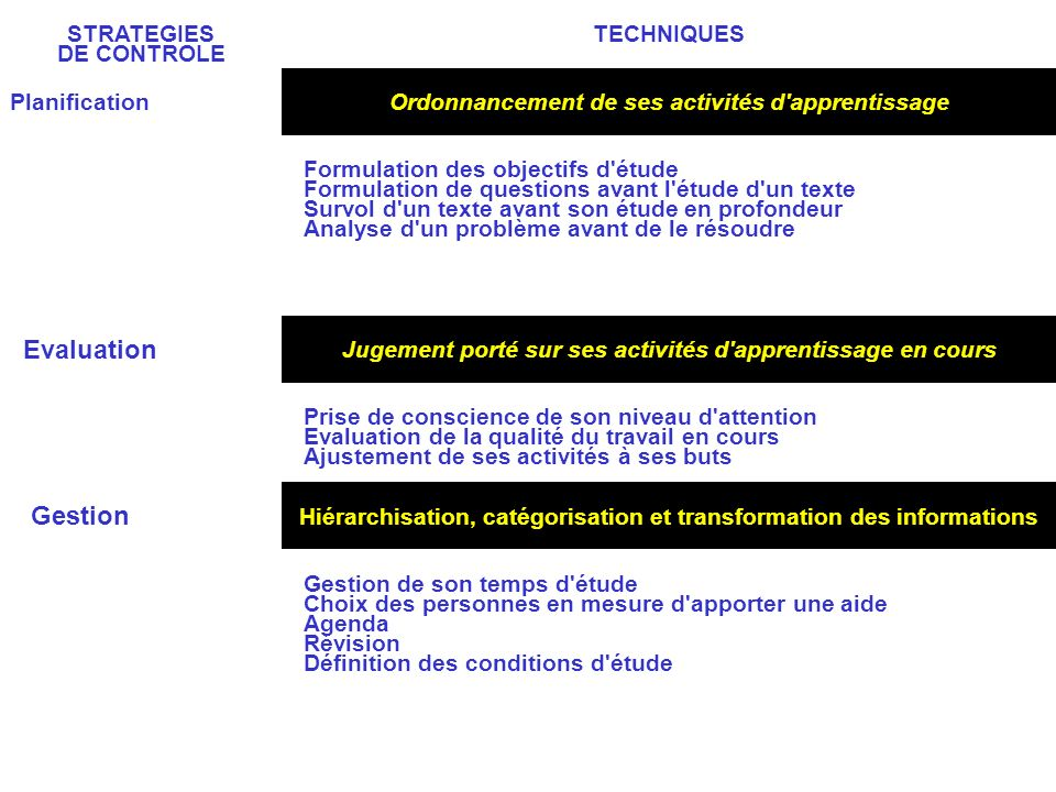 Evaluation Gestion STRATEGIES DE CONTROLE TECHNIQUES Planification