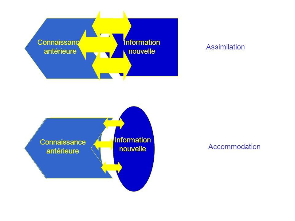 Connaissance antérieure Information nouvelle Assimilation