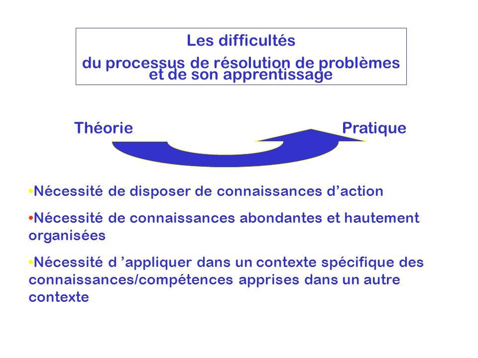 du processus de résolution de problèmes et de son apprentissage