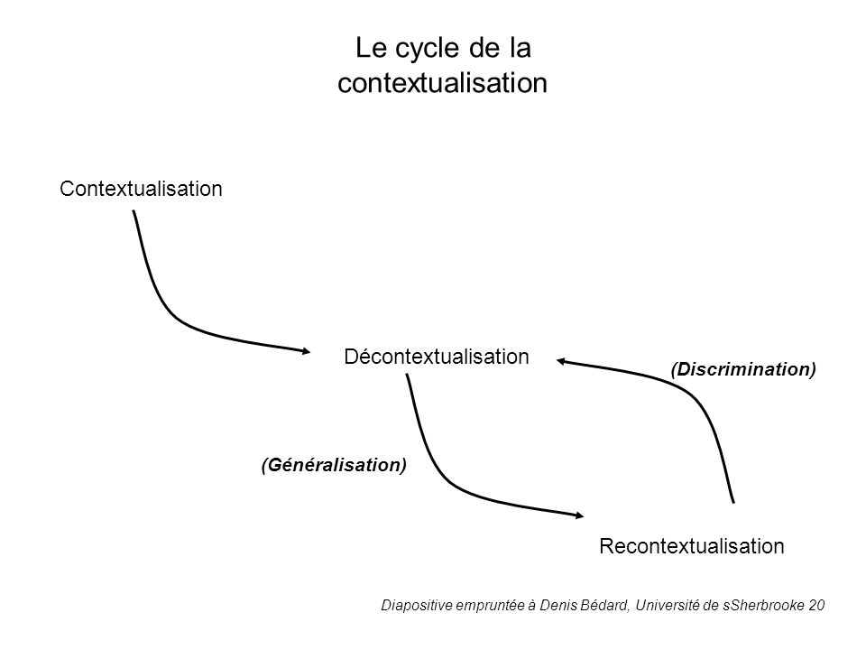 Le cycle de la contextualisation Le cycle de la contextualisation