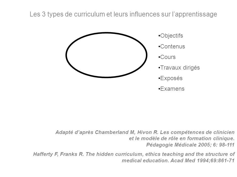 Les 3 types de curriculum et leurs influences sur l'apprentissage