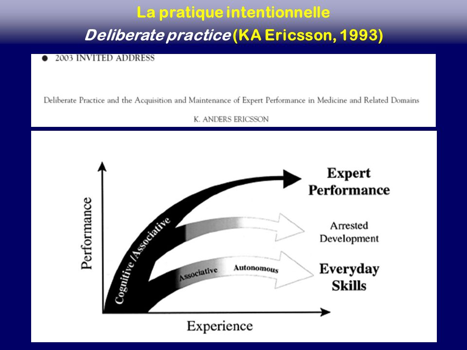 La pratique intentionnelle Deliberate practice (KA Ericsson, 1993)