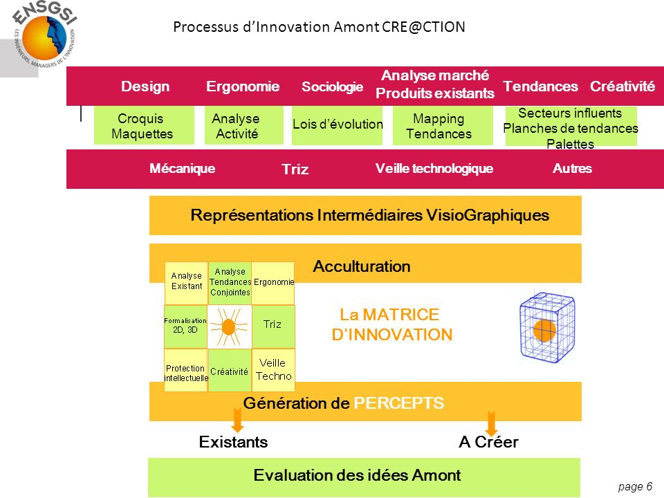 Processus d'Innovation Amont CRE@CTION