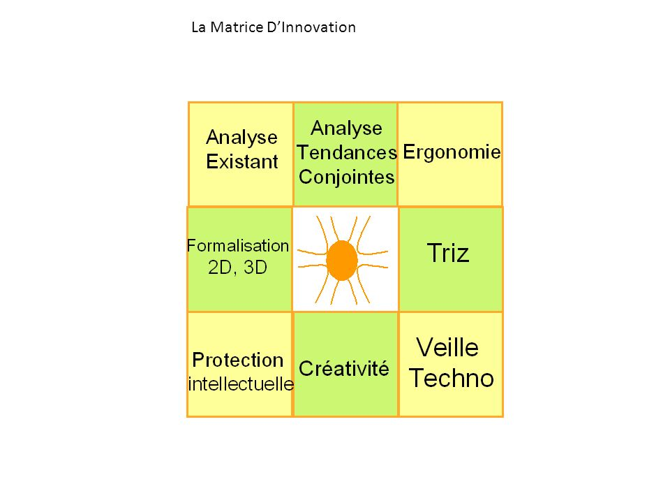 La Matrice D'Innovation