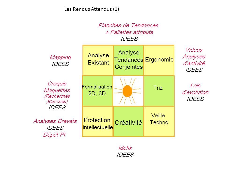 Créativité Analyse Tendances Existant Conjointes Ergonomie Protection