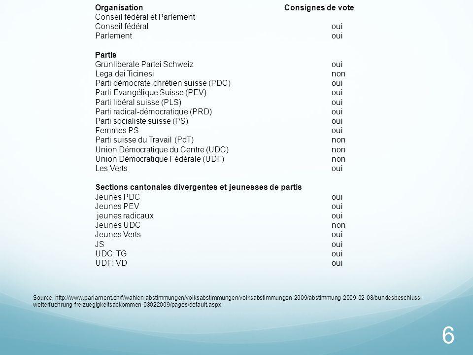 Organisation Consignes de vote Conseil fédéral et Parlement