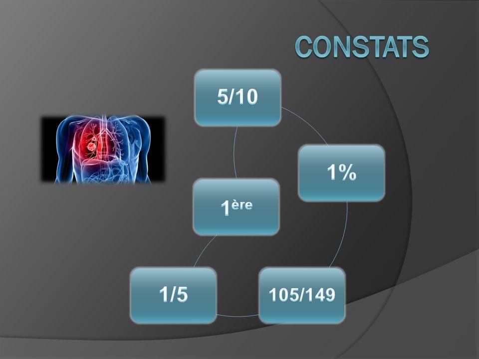 Constats 5/10 1% 105/149 1/5 1ère