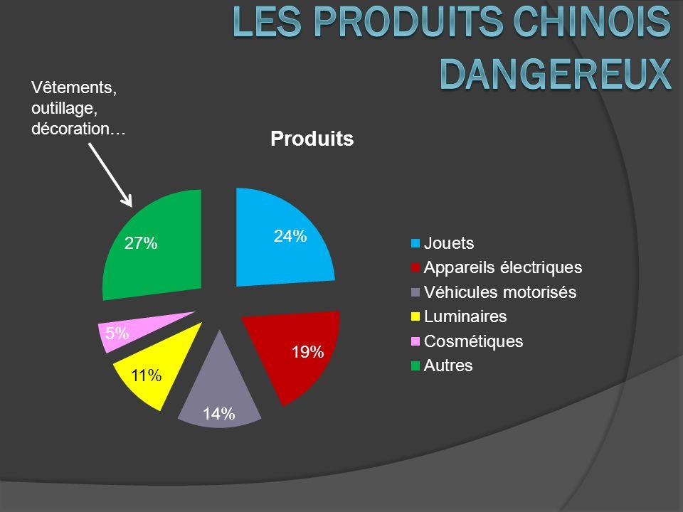 Les produits chinois dangereux