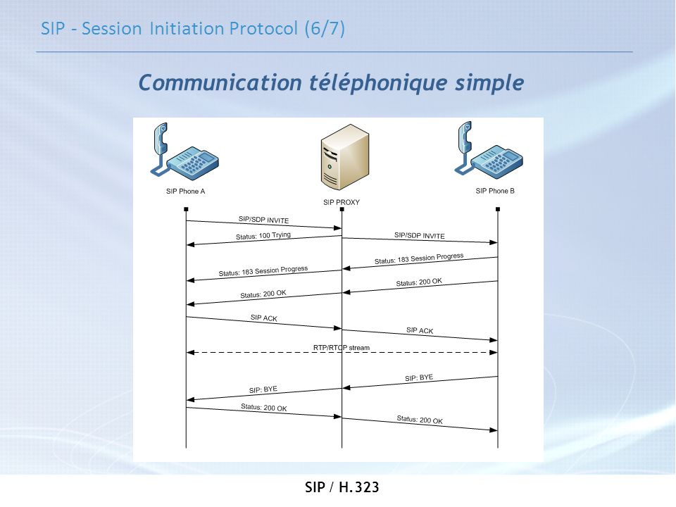 SIP - Session Initiation Protocol (6/7)