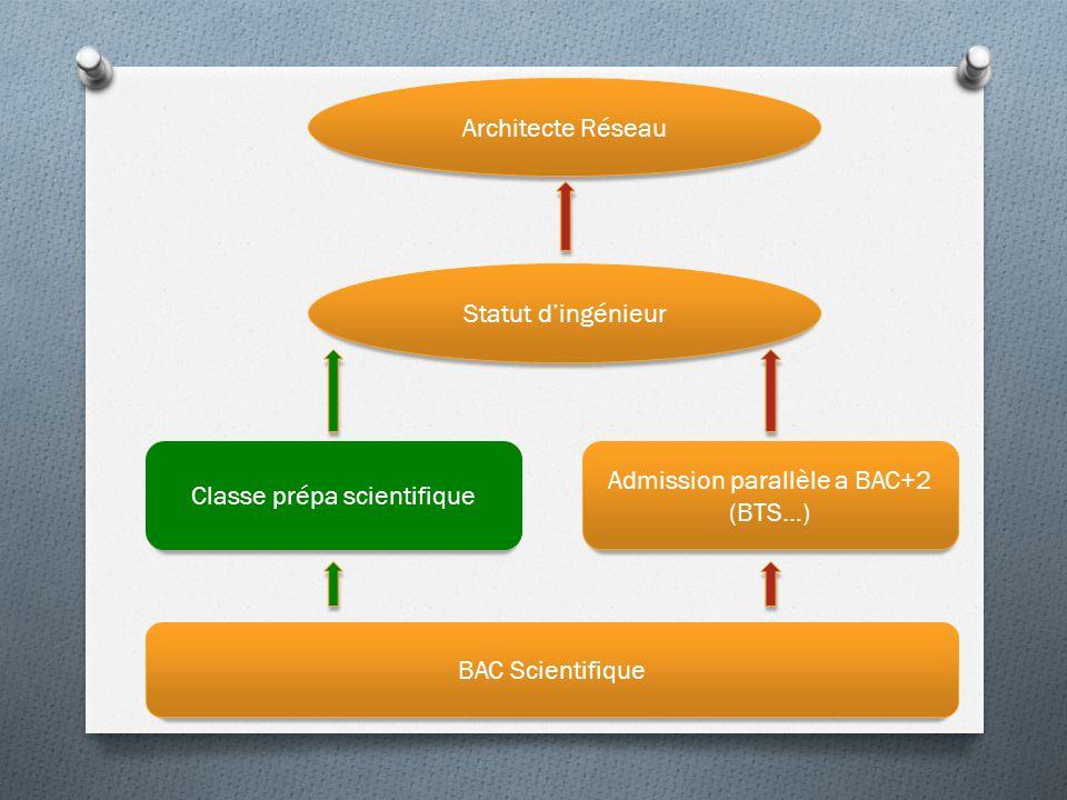 Classe prépa scientifique Admission parallèle a BAC+2 (BTS…)