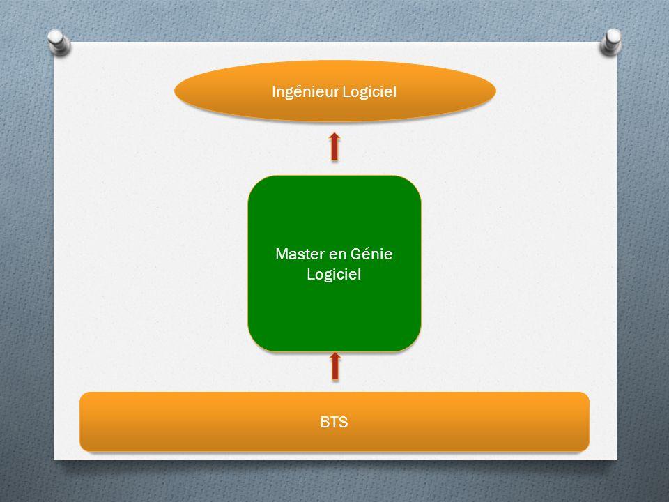 Master en Génie Logiciel