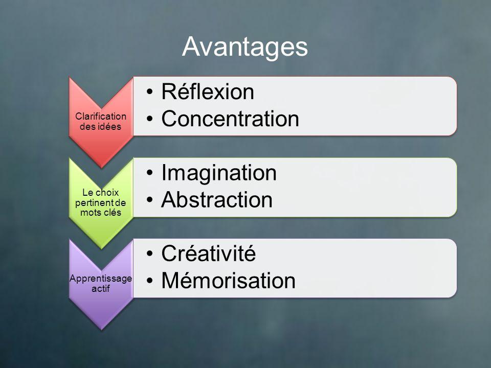 Avantages Clarification des idées Le choix pertinent de mots clés