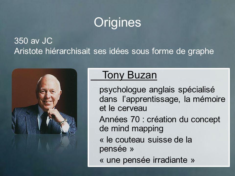 Origines 350 av JC Aristote hiérarchisait ses idées sous forme de graphe Tony Buzan.