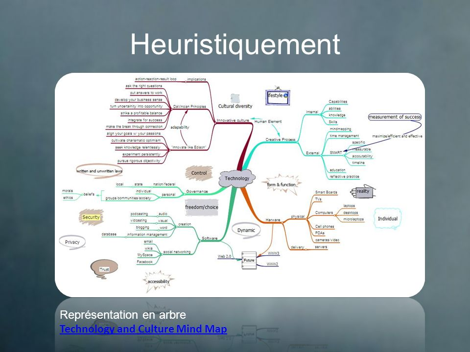 Heuristiquement Représentation en arbre