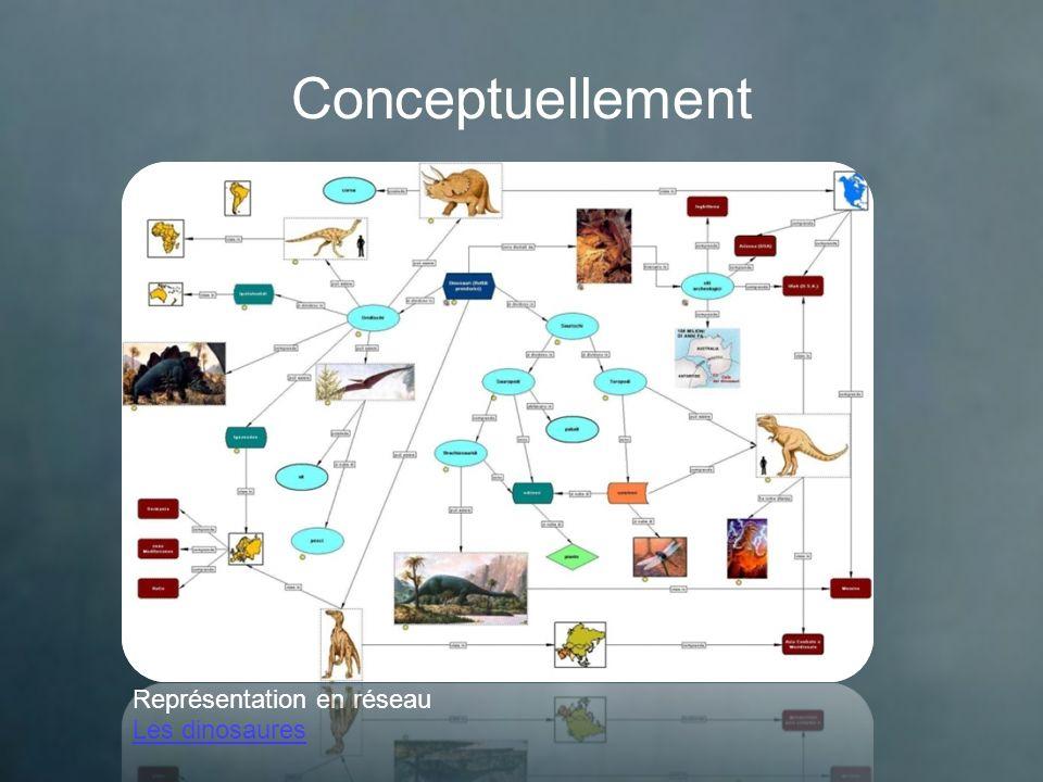 Conceptuellement Représentation en réseau Les dinosaures
