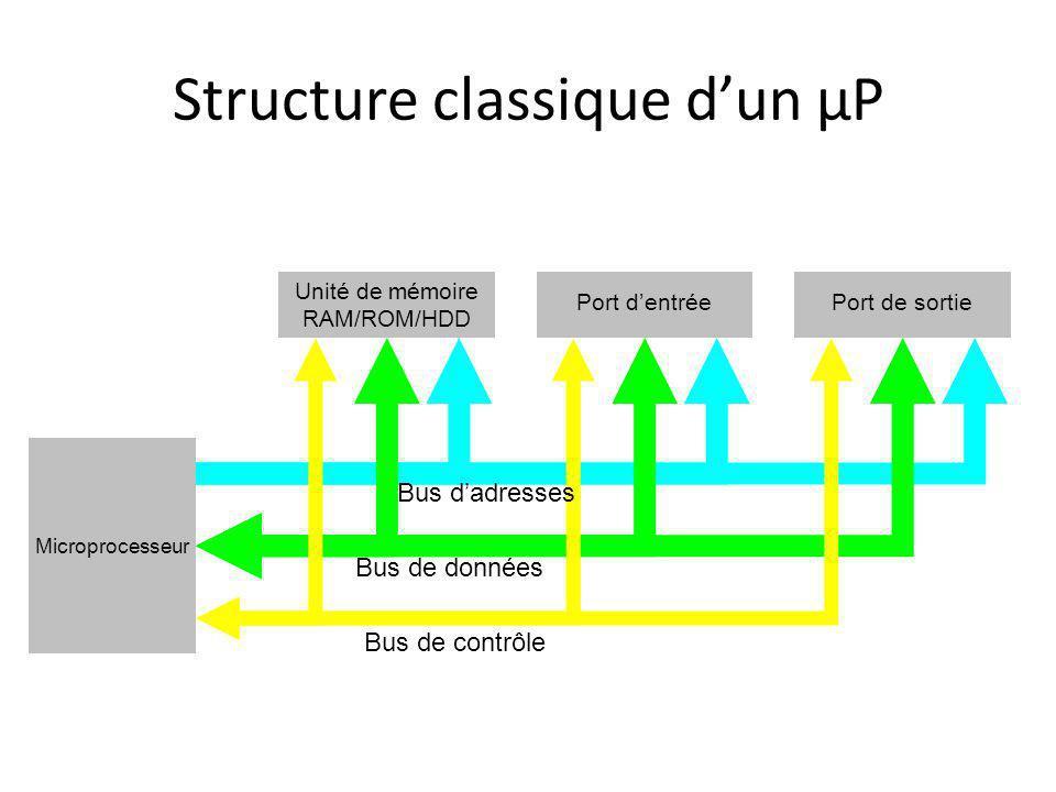 Structure classique d'un µP