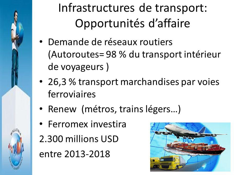 Infrastructures de transport: Opportunités d'affaire
