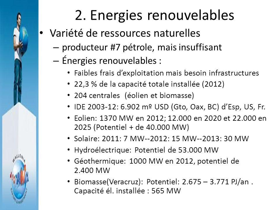 2. Energies renouvelables