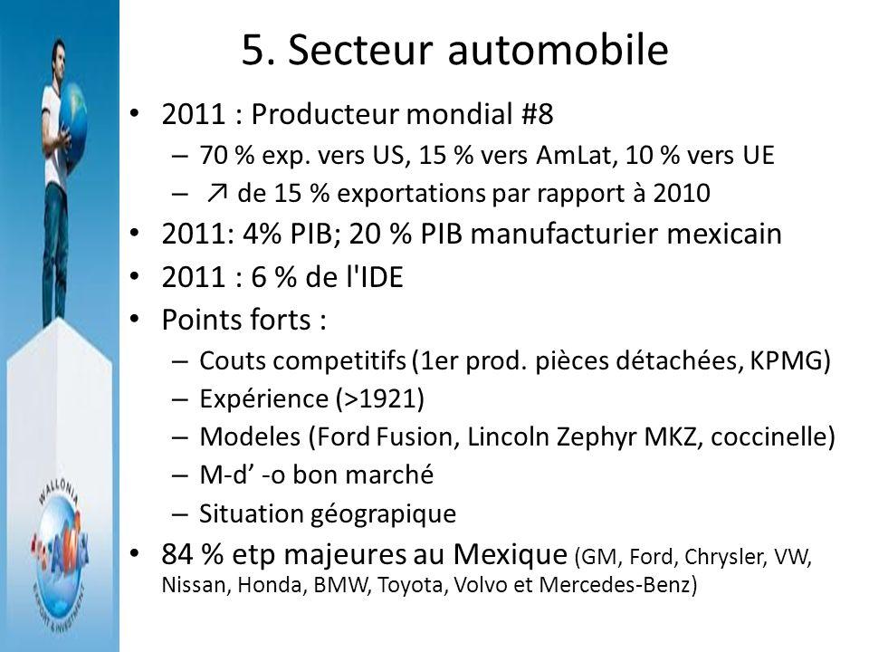 5. Secteur automobile 2011 : Producteur mondial #8