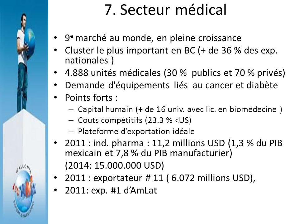 7. Secteur médical 9e marché au monde, en pleine croissance