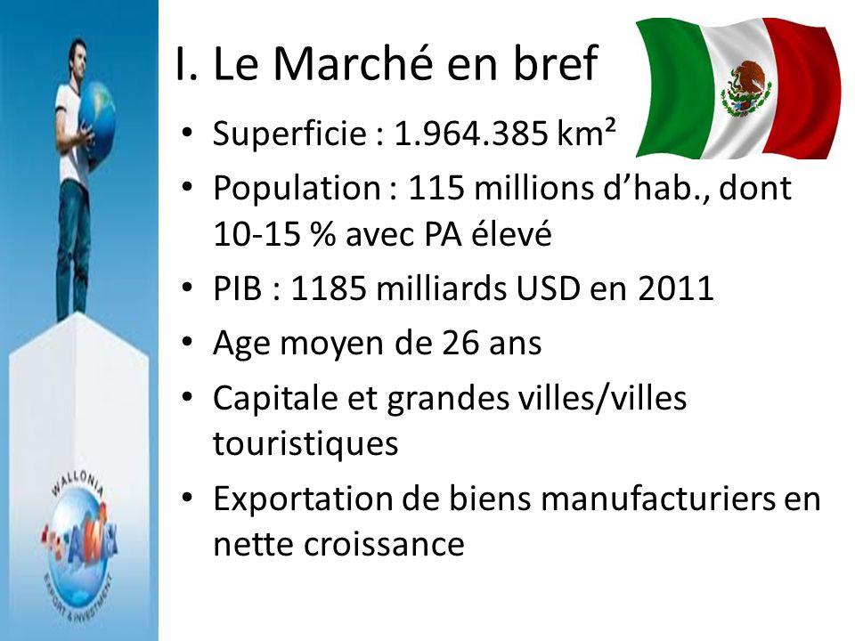 I. Le Marché en bref Superficie : 1.964.385 km²