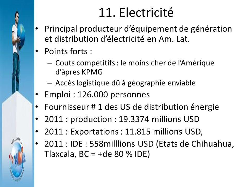 11. Electricité Principal producteur d'équipement de génération et distribution d'électricité en Am. Lat.