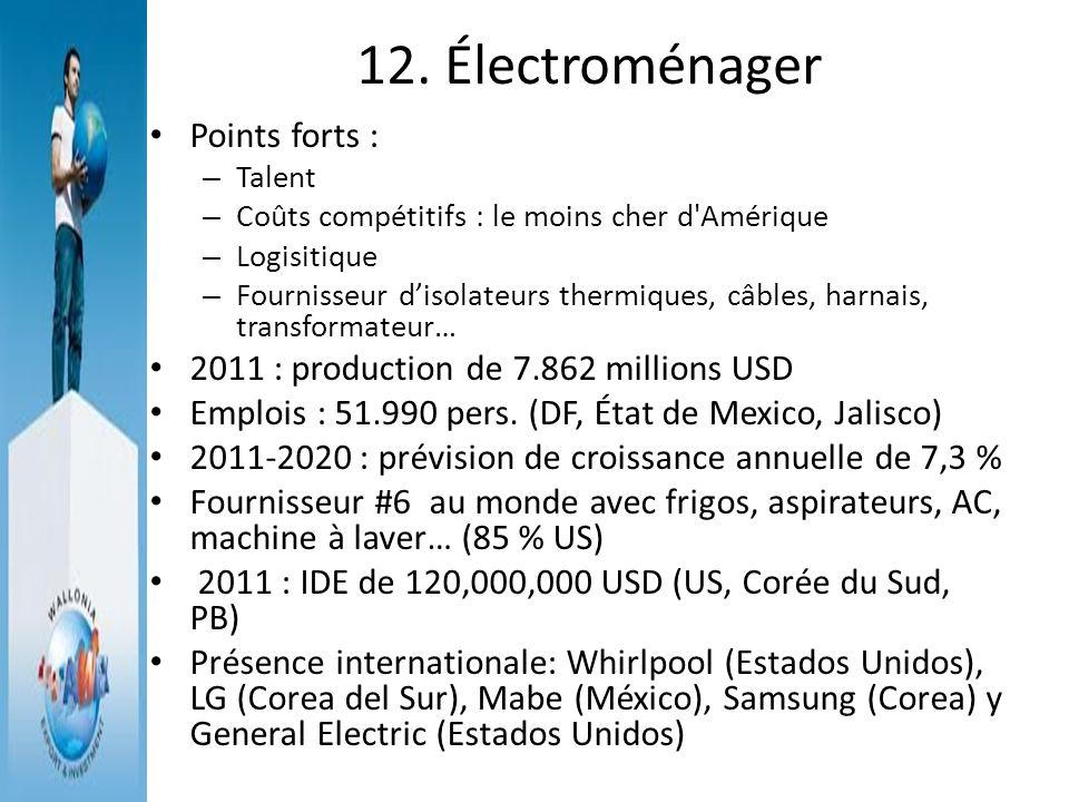 12. Électroménager Points forts :