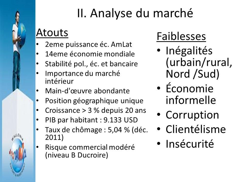 II. Analyse du marché Atouts Faiblesses
