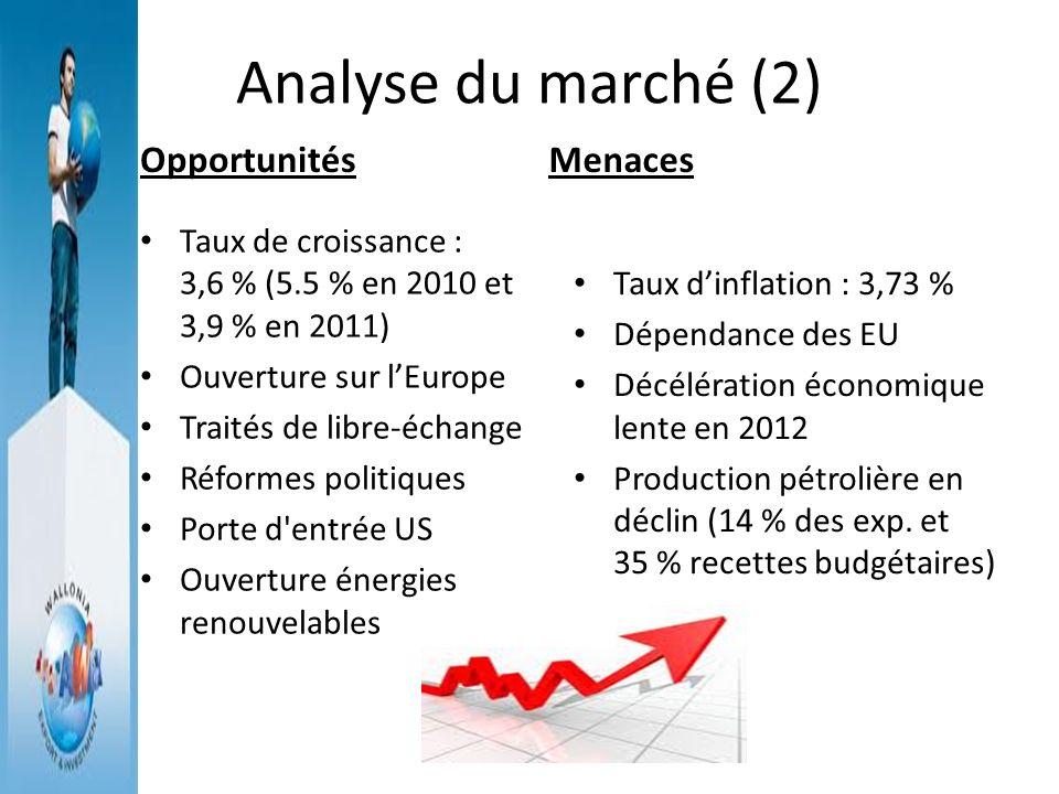 Analyse du marché (2) Opportunités Menaces