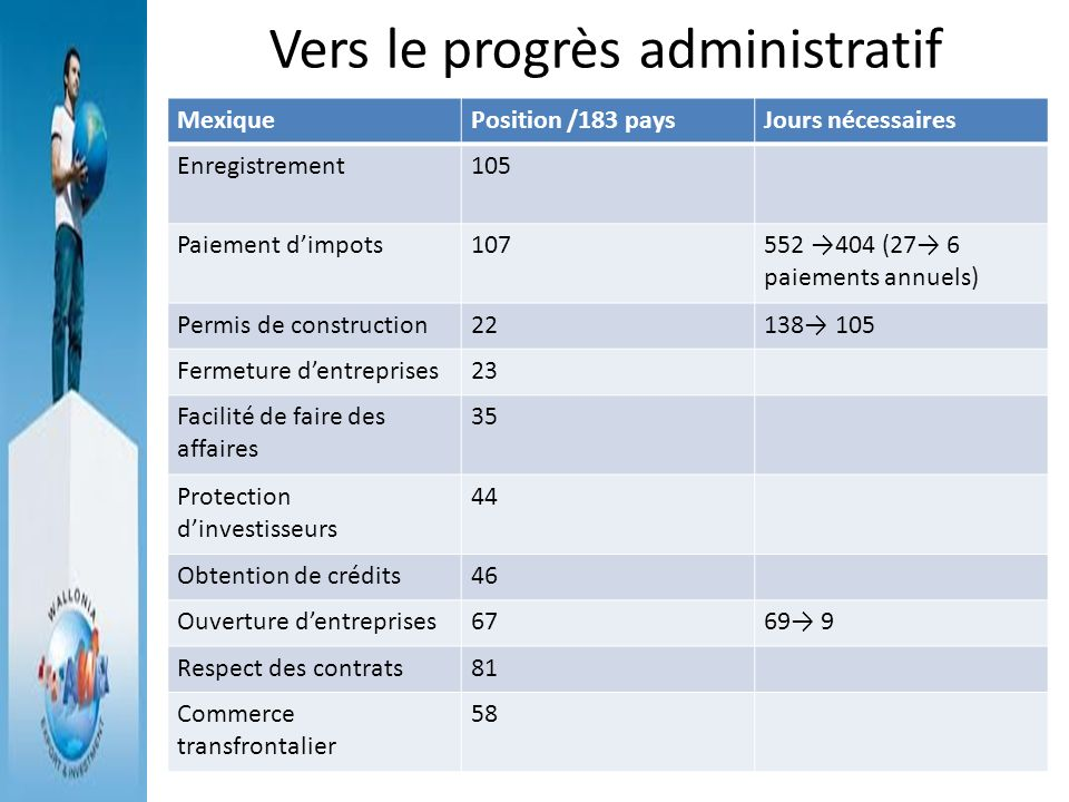 Vers le progrès administratif