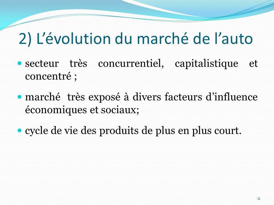 2) L'évolution du marché de l'auto