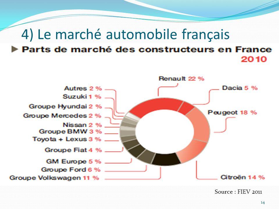 4) Le marché automobile français