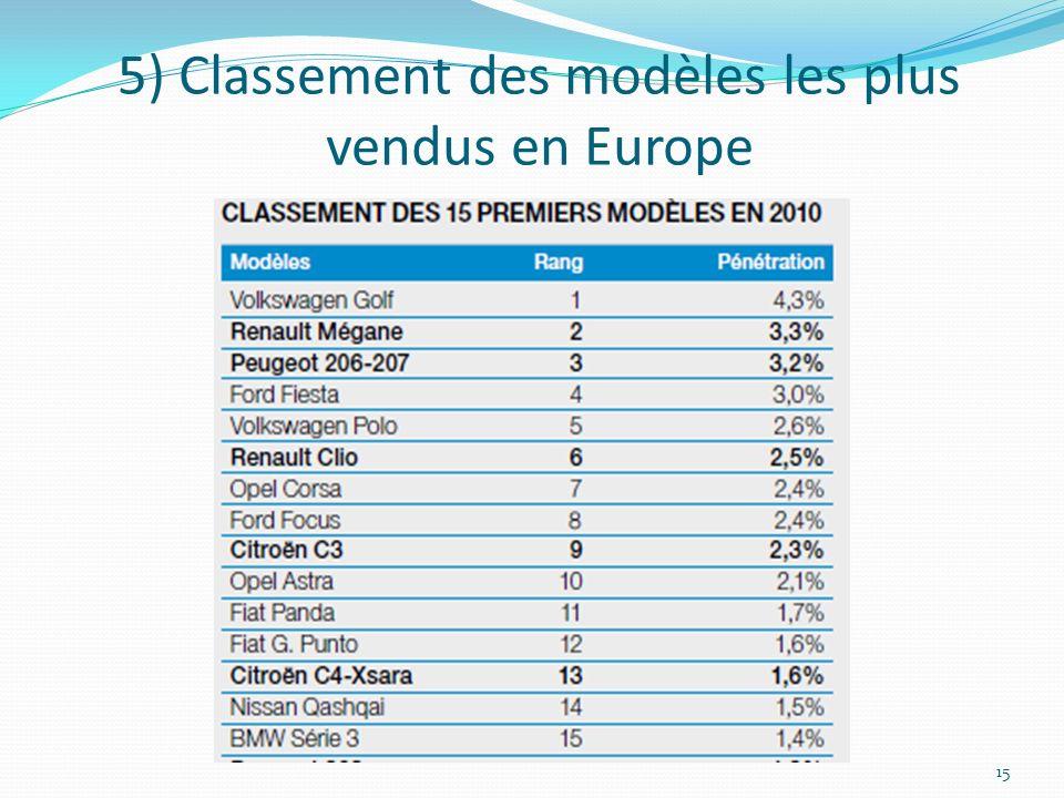 5) Classement des modèles les plus vendus en Europe