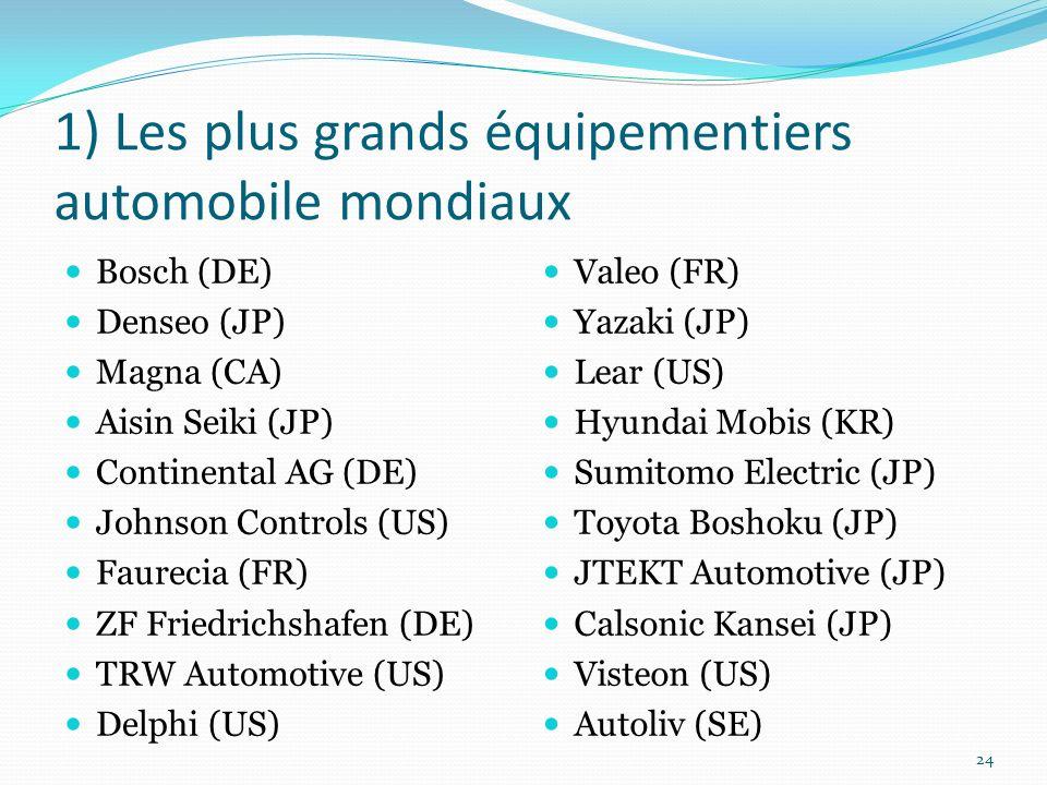 1) Les plus grands équipementiers automobile mondiaux