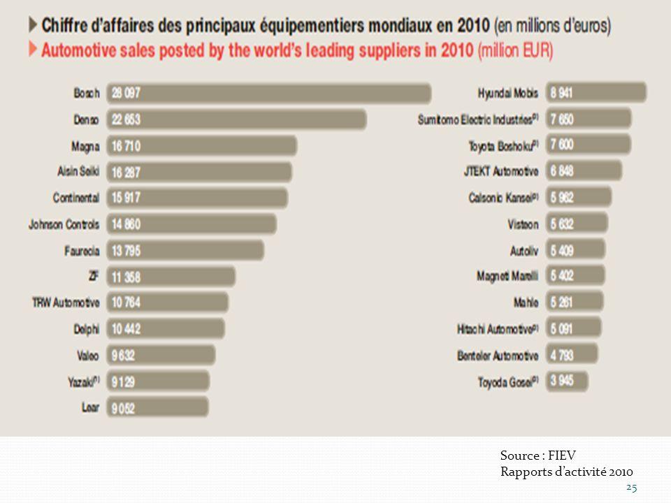 Source : FIEV Rapports d'activité 2010