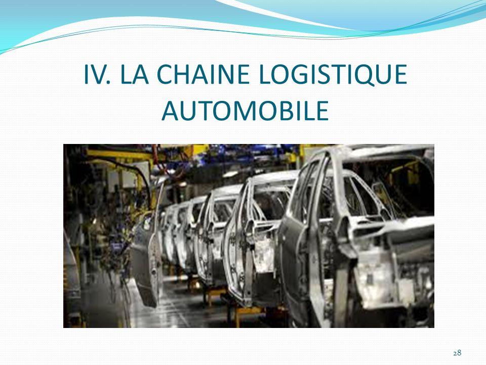 IV. LA CHAINE LOGISTIQUE AUTOMOBILE