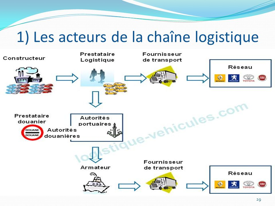 La Logistique De L Industrie Automobile Ppt T 233 L 233 Charger
