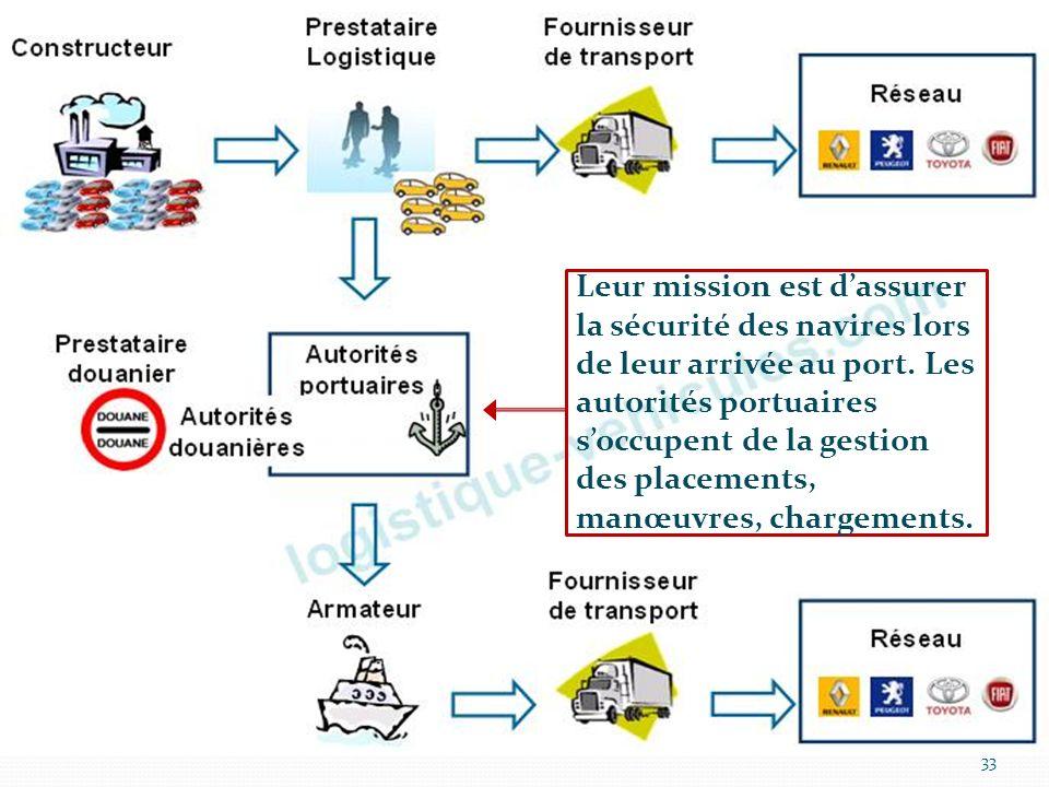 Leur mission est d'assurer la sécurité des navires lors de leur arrivée au port. Les autorités portuaires s'occupent de la gestion des placements, manœuvres, chargements.