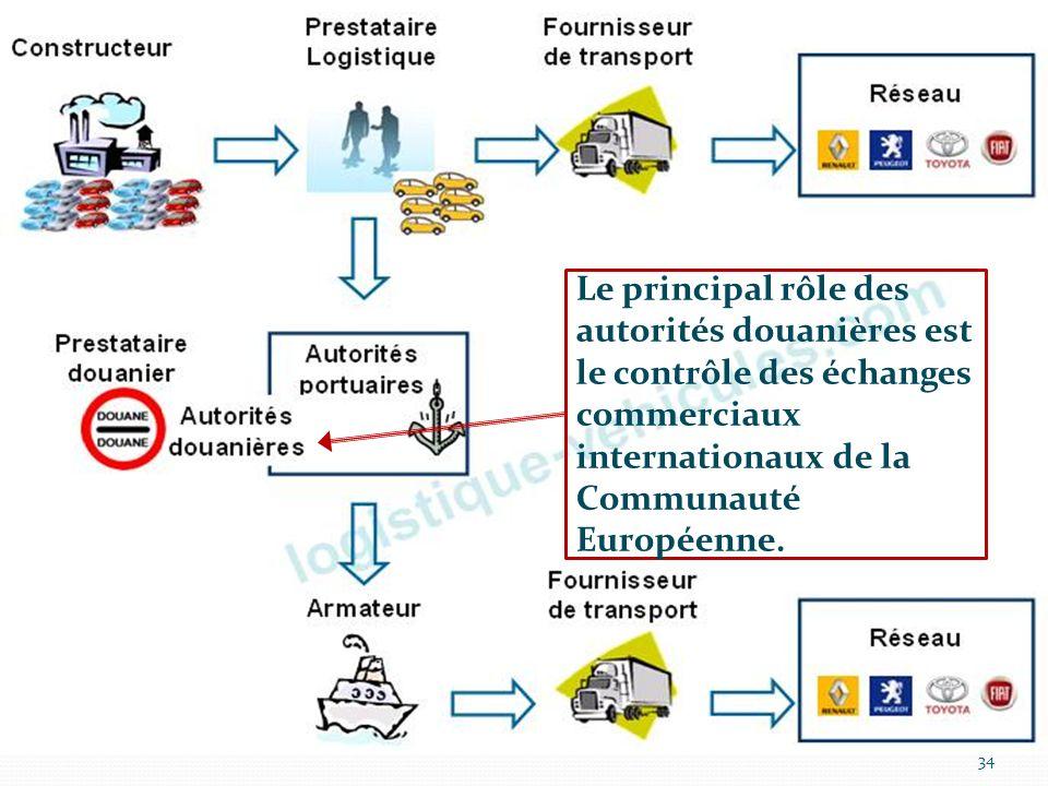 Le principal rôle des autorités douanières est le contrôle des échanges commerciaux internationaux de la Communauté Européenne.