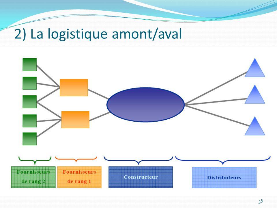 2) La logistique amont/aval