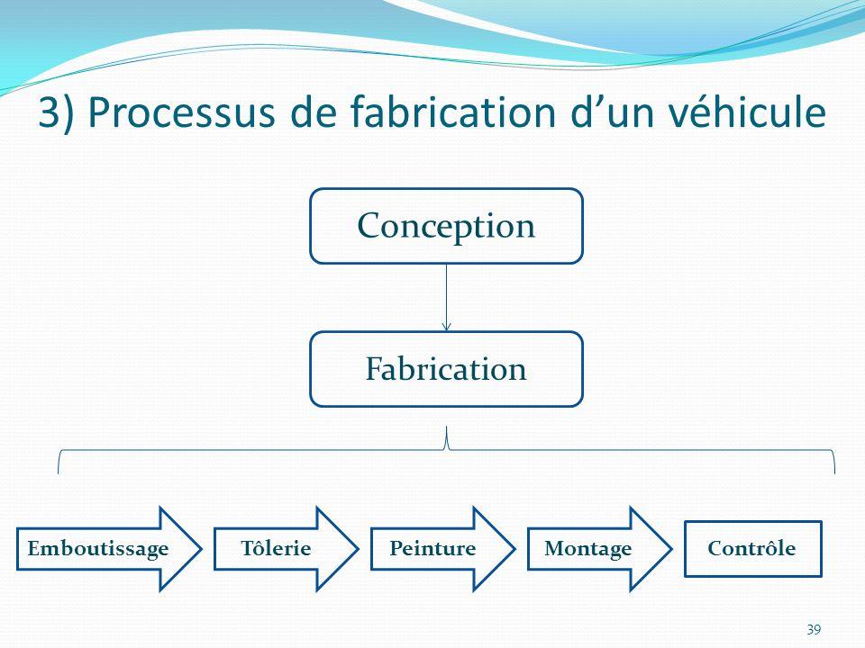 3) Processus de fabrication d'un véhicule