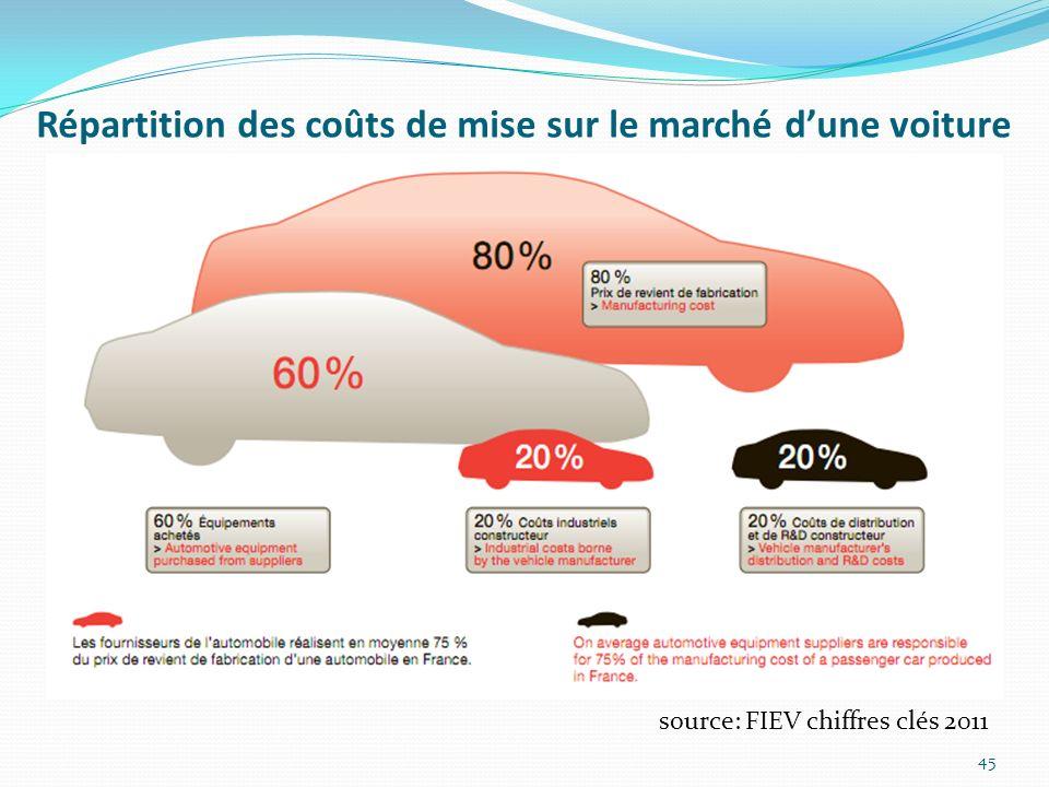 Répartition des coûts de mise sur le marché d'une voiture