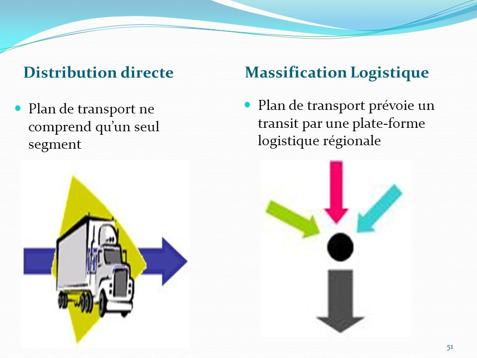 Massification Logistique