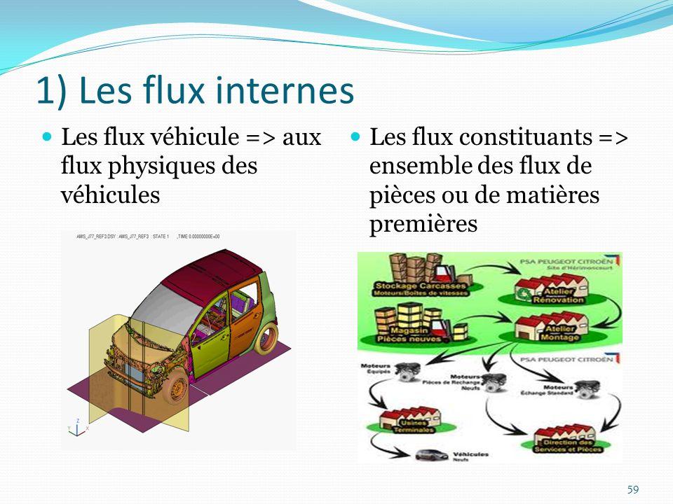 1) Les flux internes Les flux véhicule => aux flux physiques des véhicules.