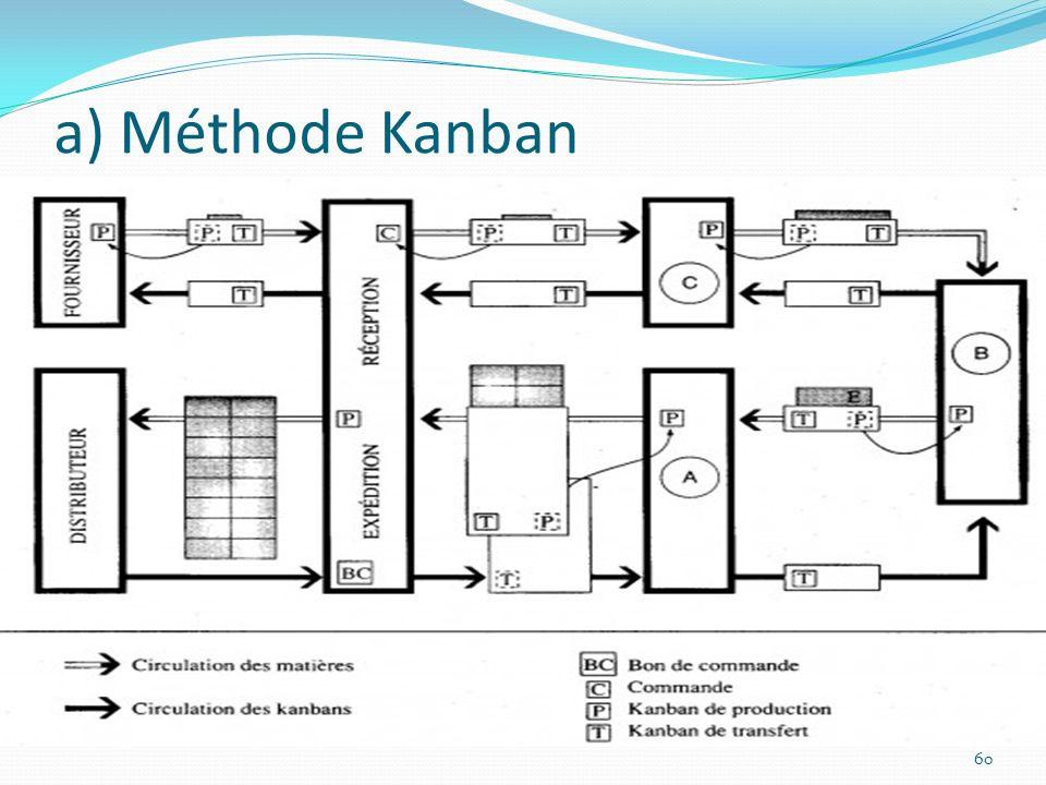 a) Méthode Kanban